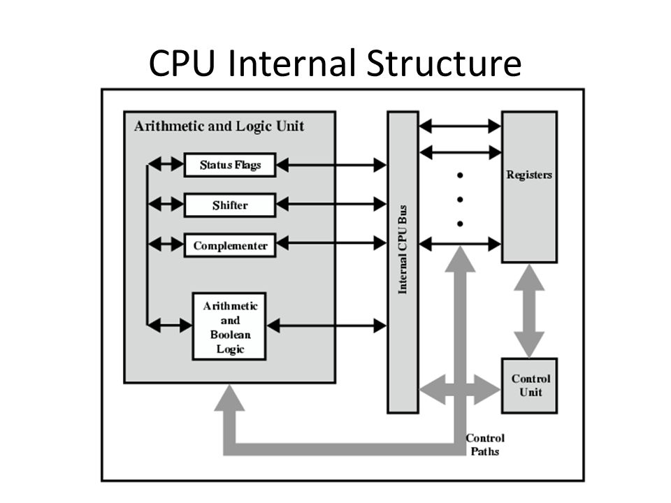 CPU Internal Structure