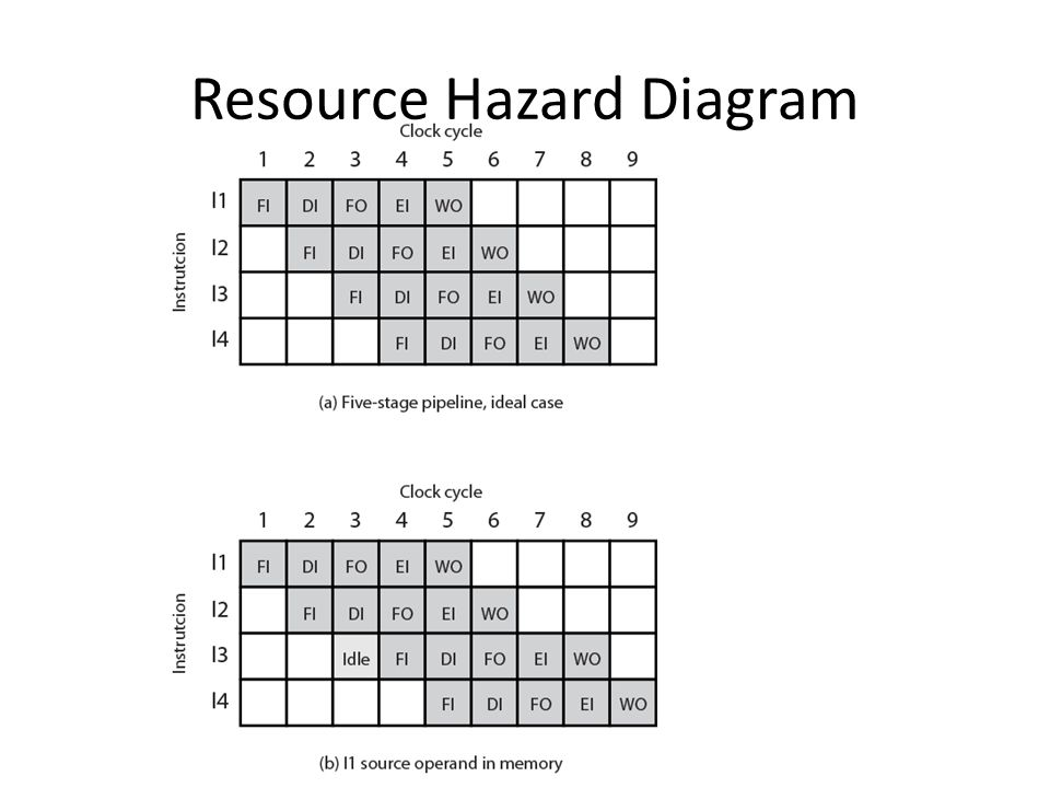 Resource Hazard Diagram