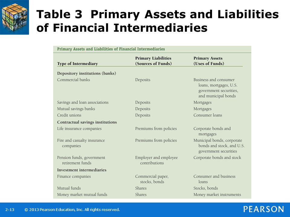 Table 3 Primary Assets and Liabilities of Financial Intermediaries