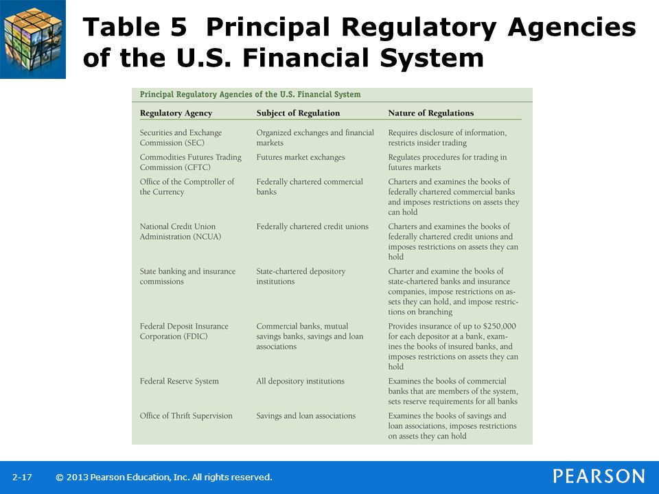 Table 5 Principal Regulatory Agencies of the U.S. Financial System