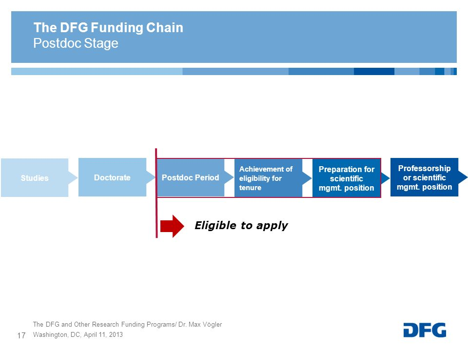 The DFG Funding Chain Postdoc Stage Eligible to apply Studies