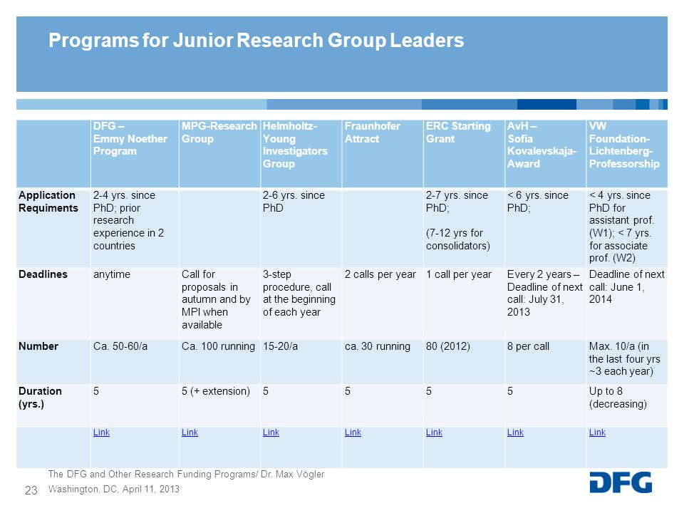 Programs for Junior Research Group Leaders