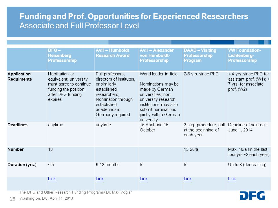 Funding and Prof. Opportunities for Experienced Researchers