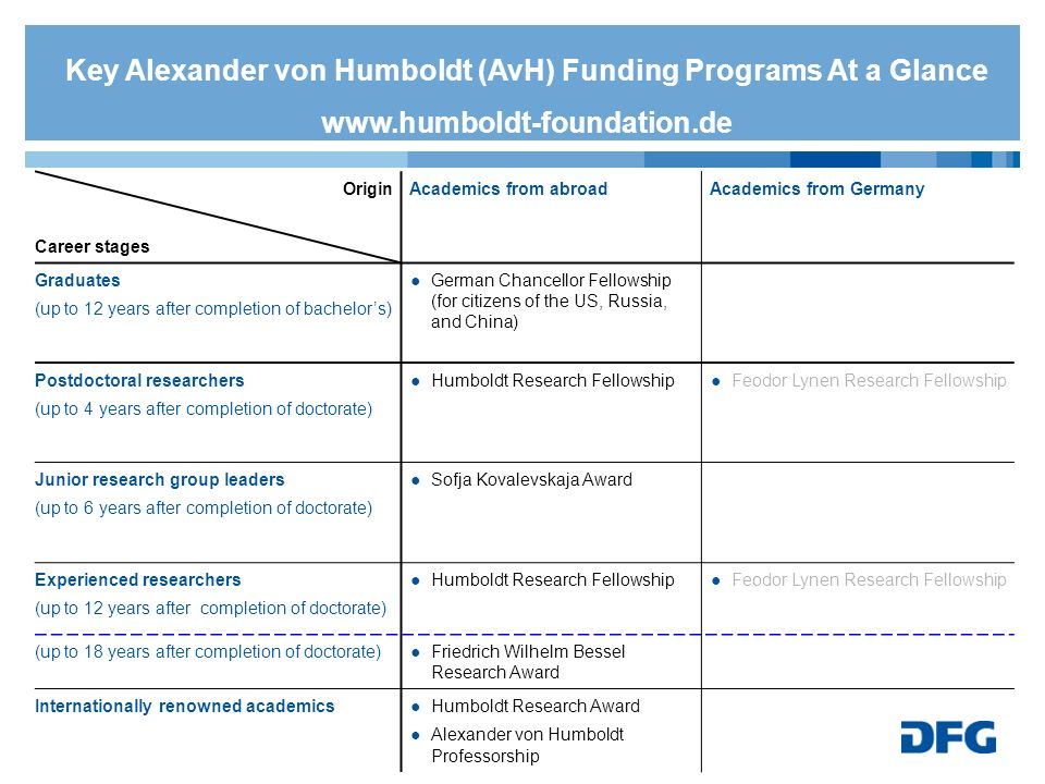 Key Alexander von Humboldt (AvH) Funding Programs At a Glance www