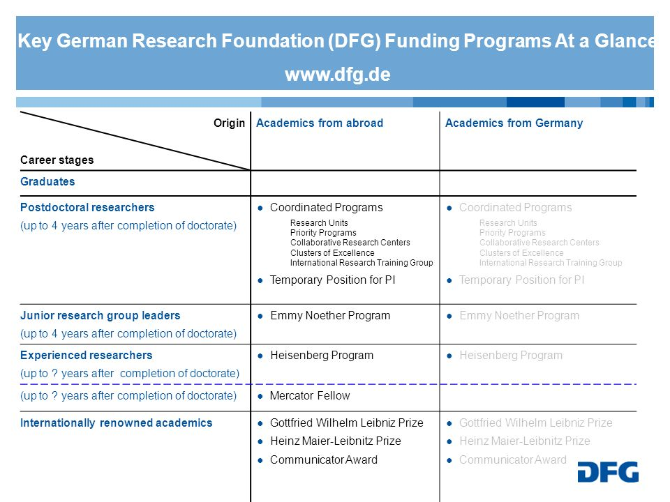 Key German Research Foundation (DFG) Funding Programs At a Glance www
