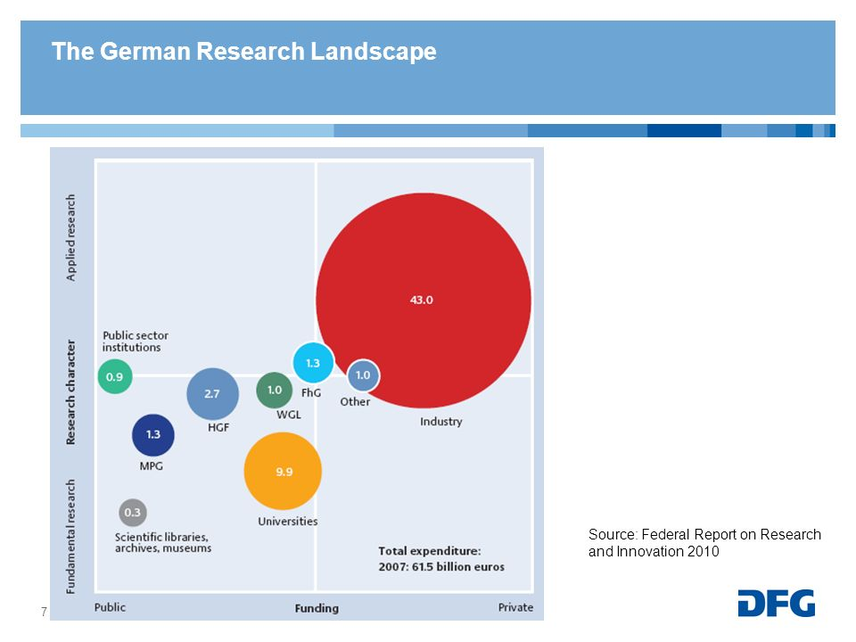 The German Research Landscape