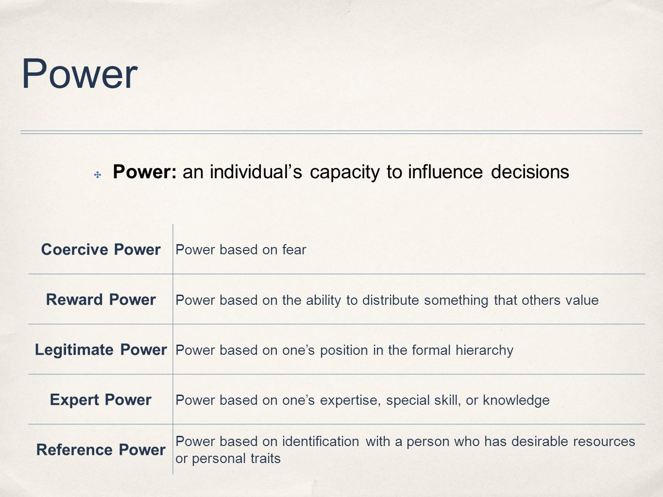 Power: an individual's capacity to influence decisions