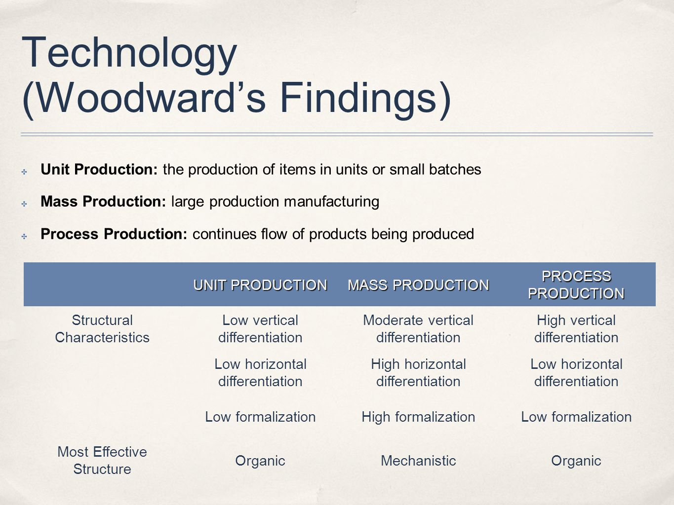 Technology (Woodward's Findings)