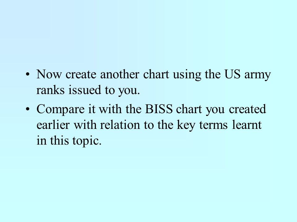 Now create another chart using the US army ranks issued to you.