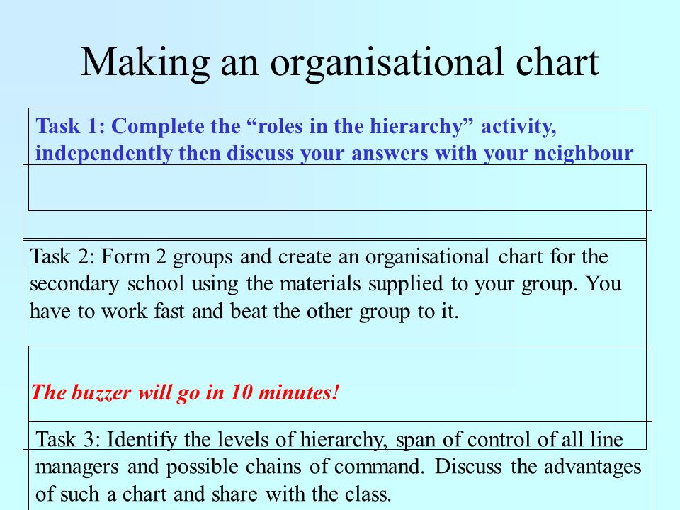Making an organisational chart