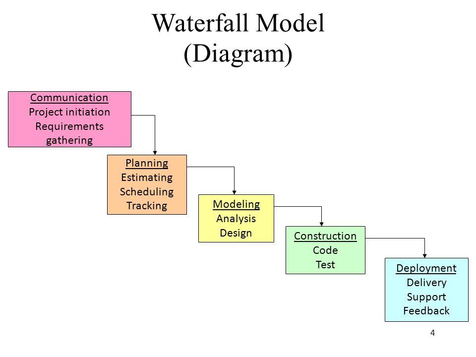 Prescriptive process models ppt download 4 waterfall model diagram ccuart Images