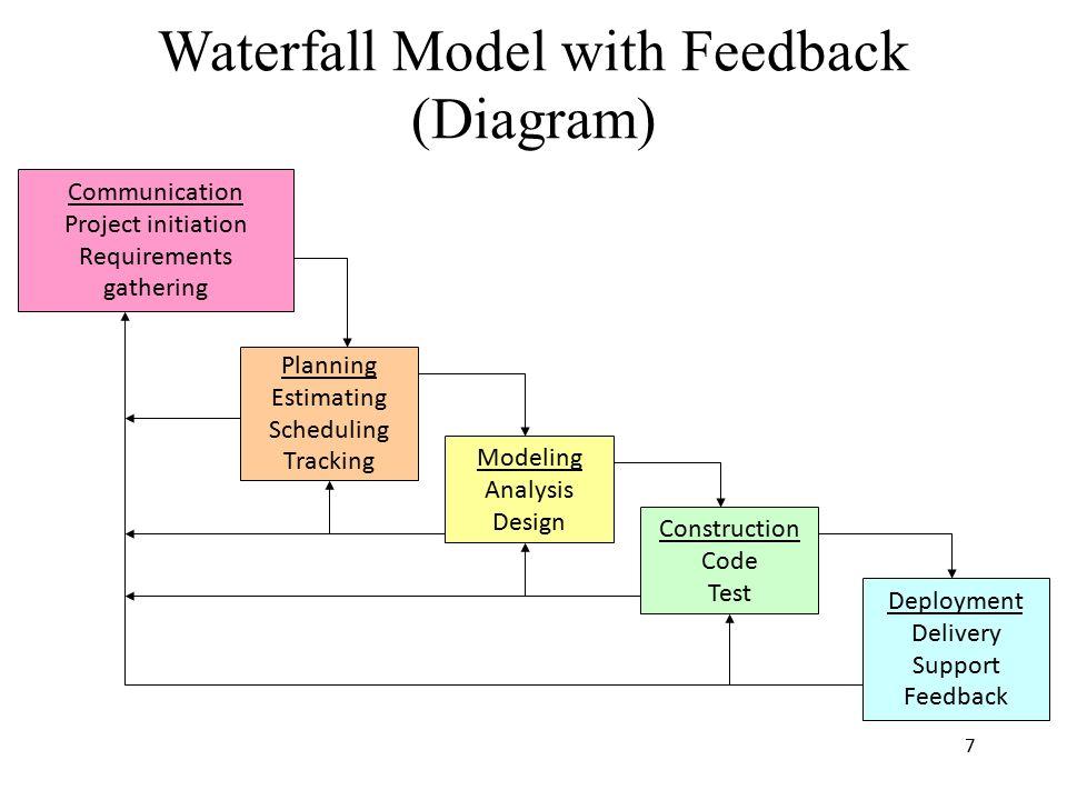 Prescriptive Process Models Ppt Download
