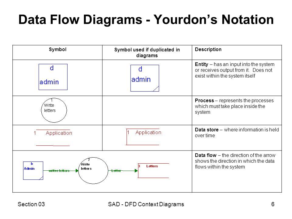 Sad Dfd Context Diagrams Ppt Video Online Download
