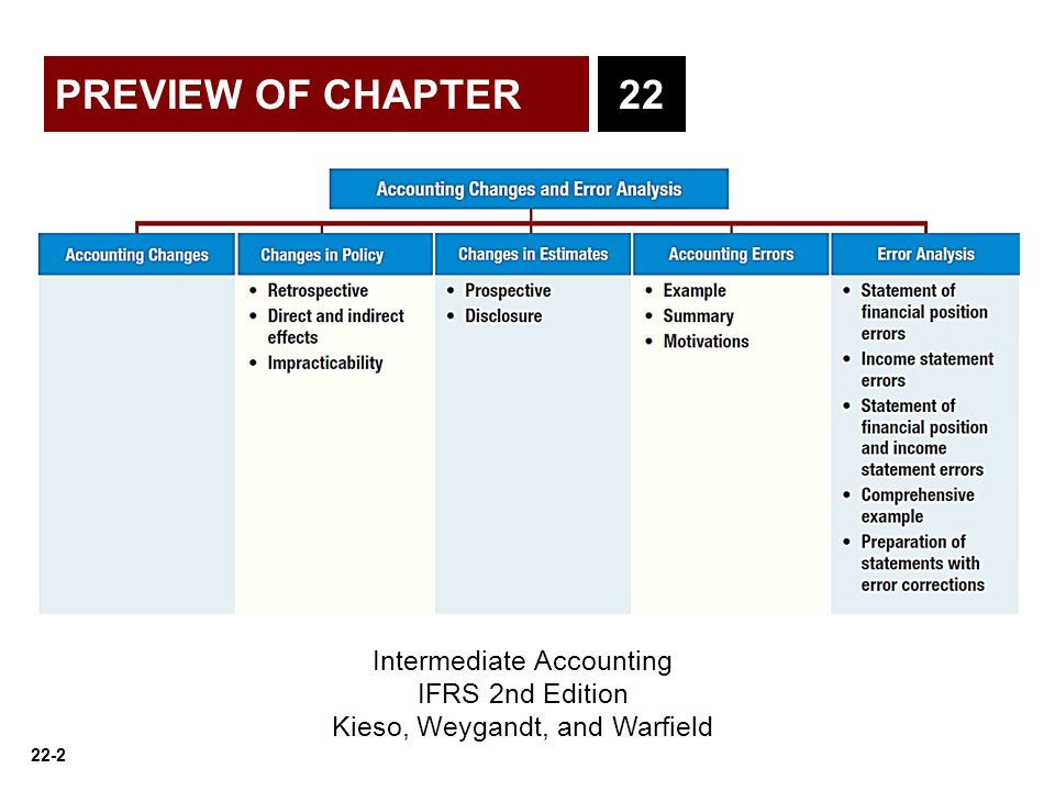 PREVIEW OF CHAPTER 22 Intermediate Accounting IFRS 2nd Edition - ppt