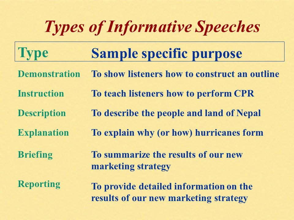 Informative Speech Presentations That Have The Goal Of Increasing Others Knowledge Understanding Or Abilities Ppt Video Online Download
