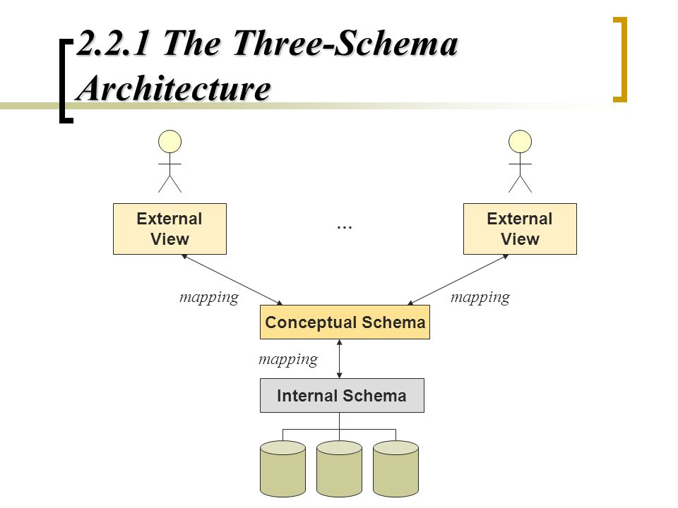 2 database system concepts and architecture ppt video online download 221 the three schema architecture ccuart Choice Image