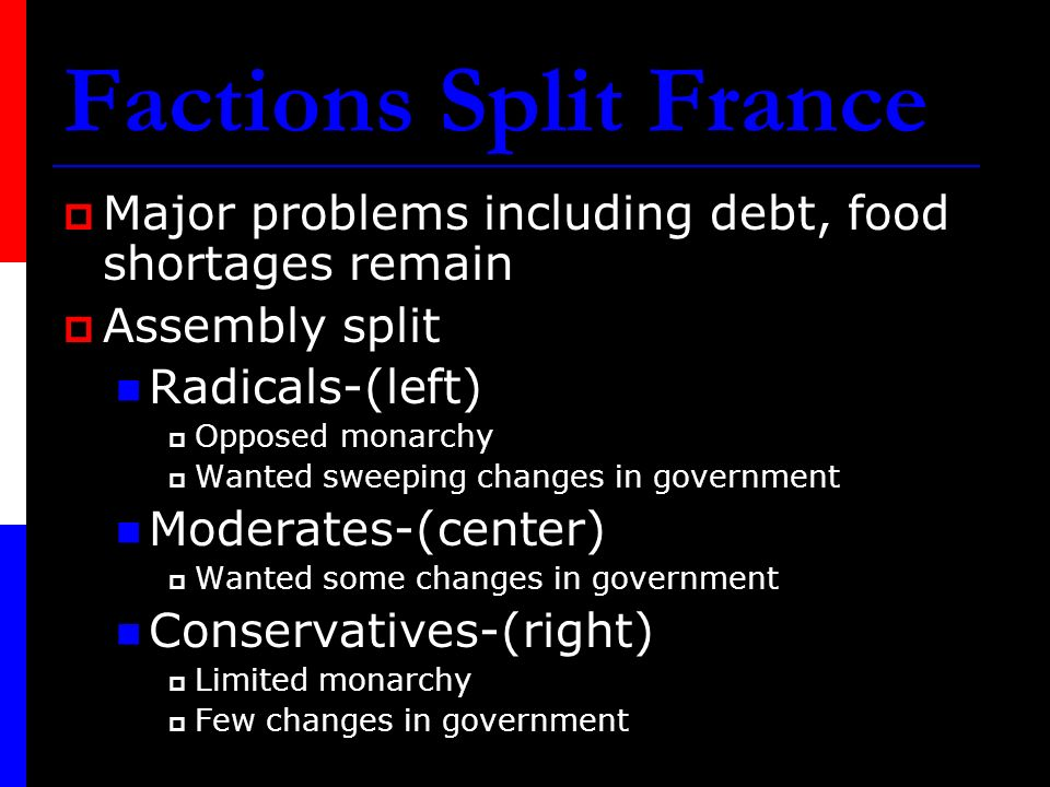 Factions Split France Major problems including debt, food shortages remain. Assembly split. Radicals-(left)