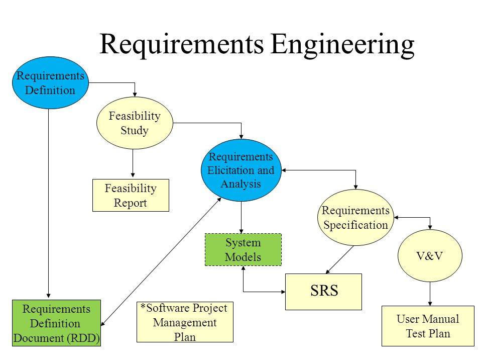 Feasibility study ppt video online download requirements engineering ccuart Gallery