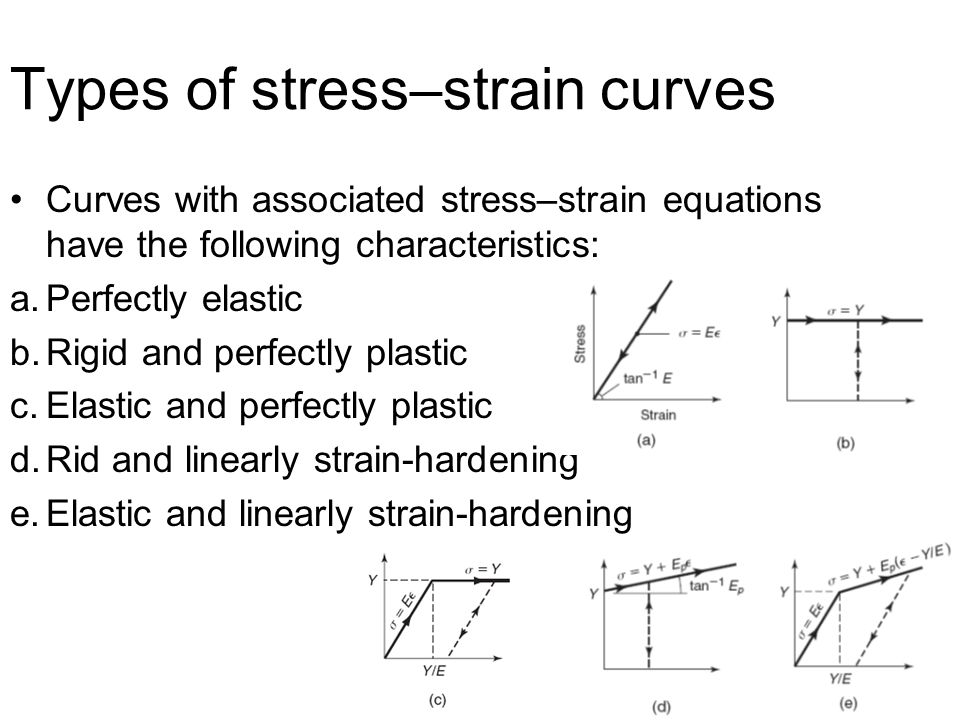 Types Of Stress Strain Diagrams Circuit Connection Diagram