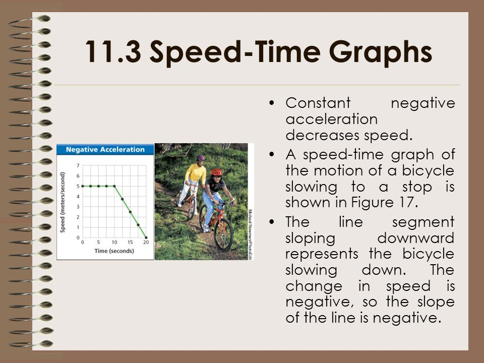 11.3 Speed-Time Graphs Constant negative acceleration decreases speed.