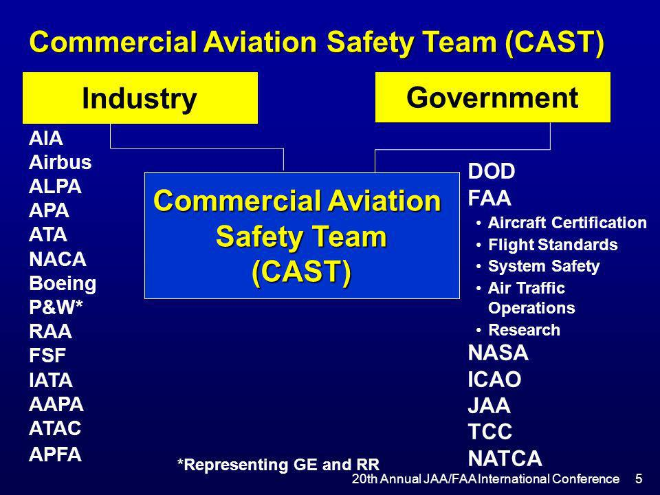 Industry Government Commercial Aviation Safety Team (CAST)