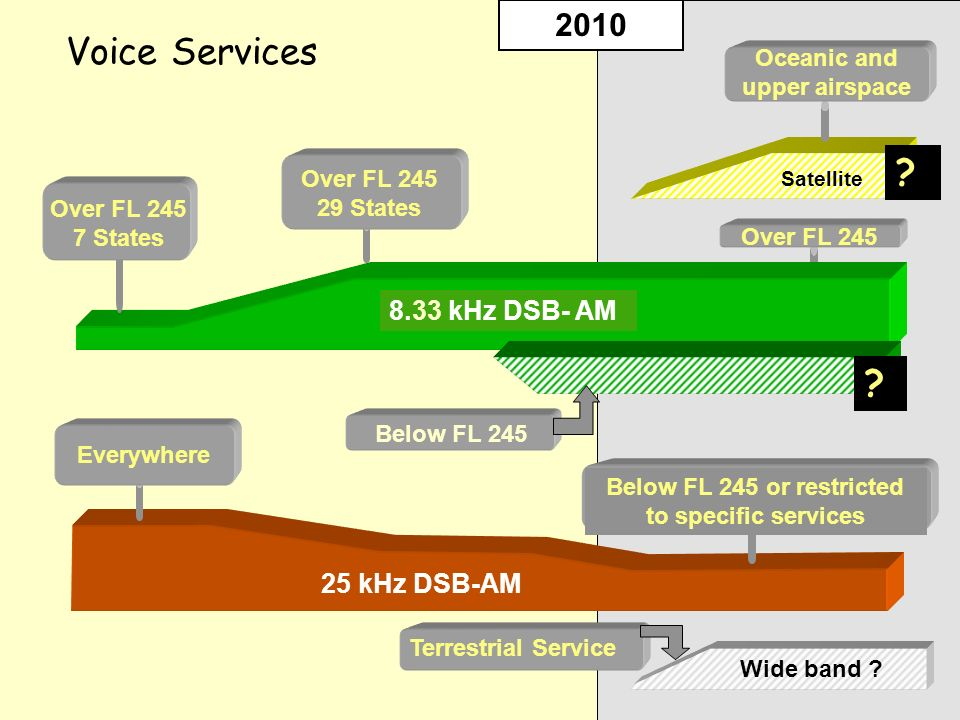 Voice Services 2010 8.33 kHz DSB- AM 25 kHz DSB-AM