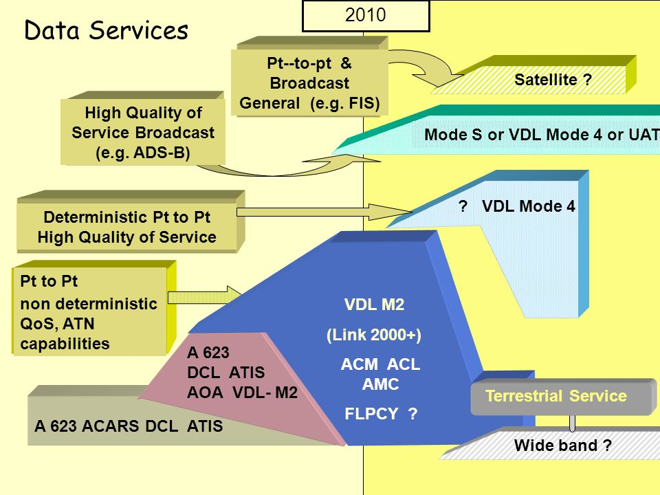 Data Services 2010 Pt--to-pt & Broadcast General (e.g. FIS)