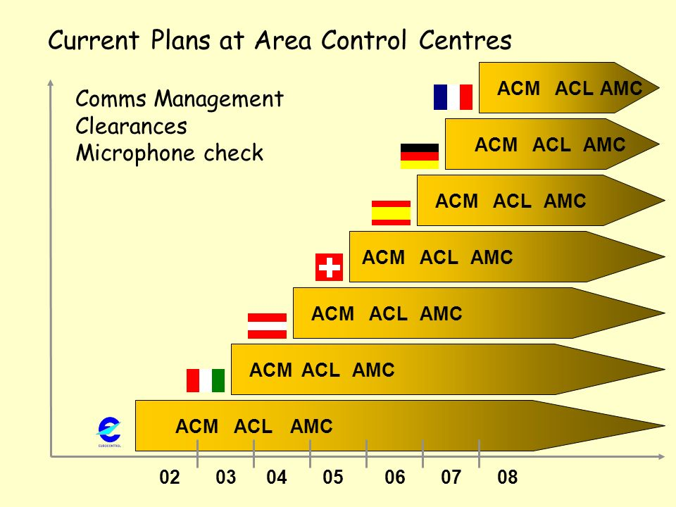 Current Plans at Area Control Centres