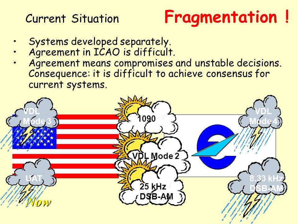 Fragmentation ! Now Current Situation Systems developed separately.