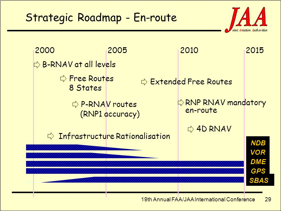 Strategic Roadmap - En-route
