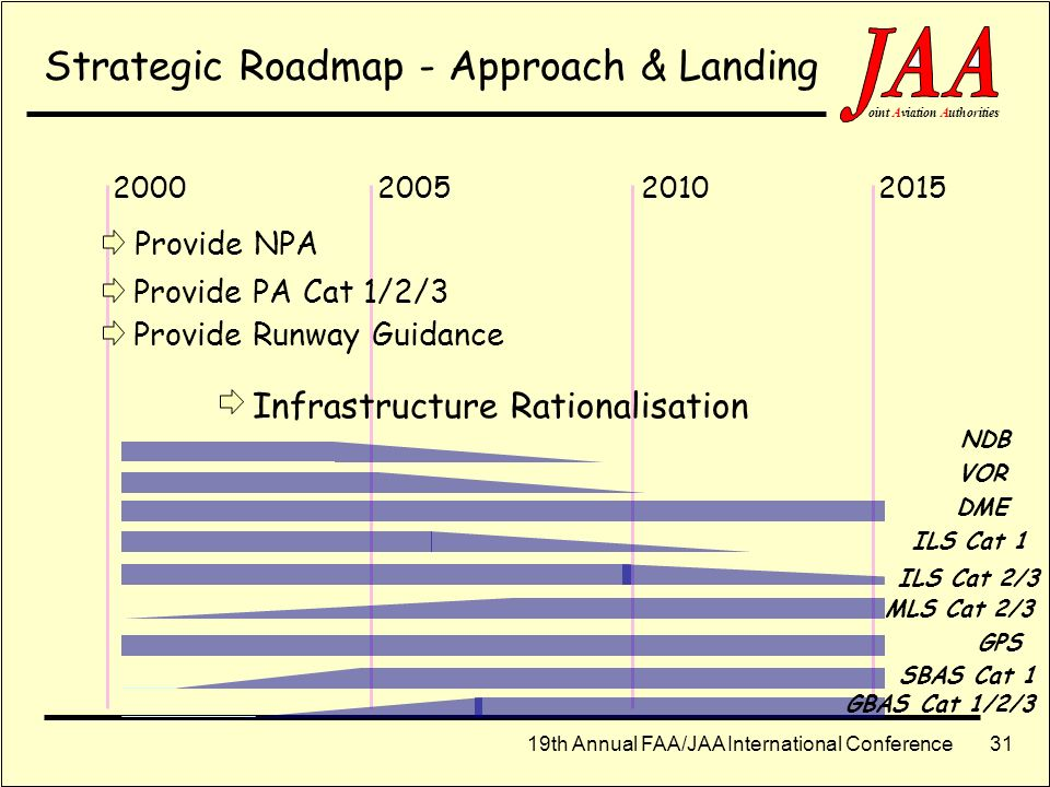 Strategic Roadmap - Approach & Landing