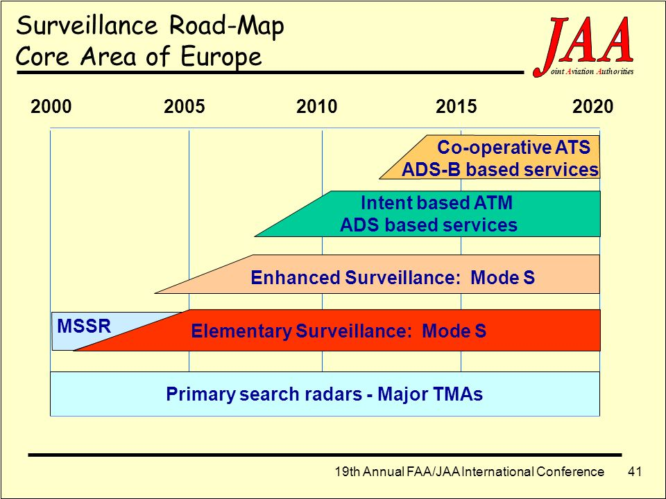 Primary search radars - Major TMAs