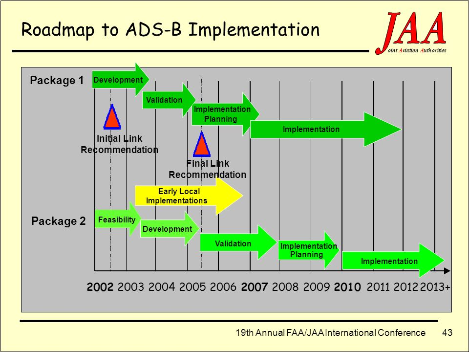 Roadmap to ADS-B Implementation