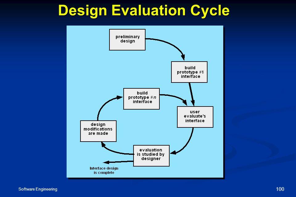 Unit Iii Design Methods And Models 08 Hrs Ppt Download