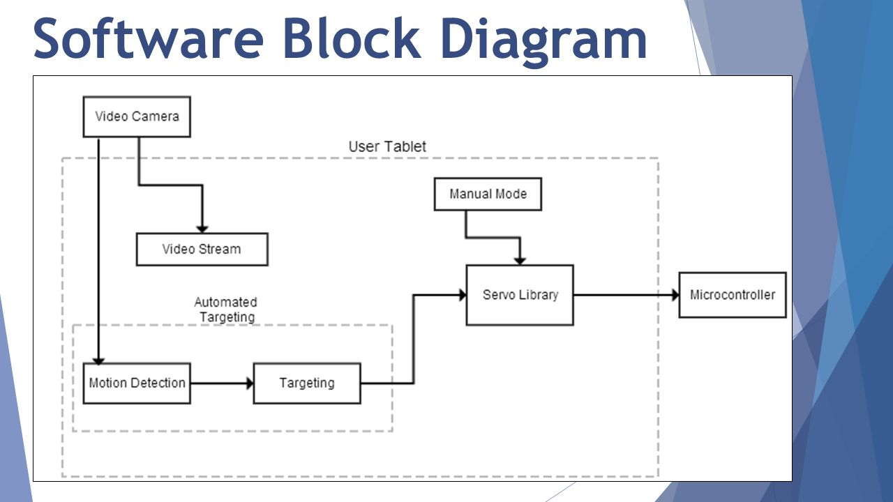 Windows 8 Block Diagram Free Wiring For You Residential Electrical Symbols Architecture Diagrams Interior Design