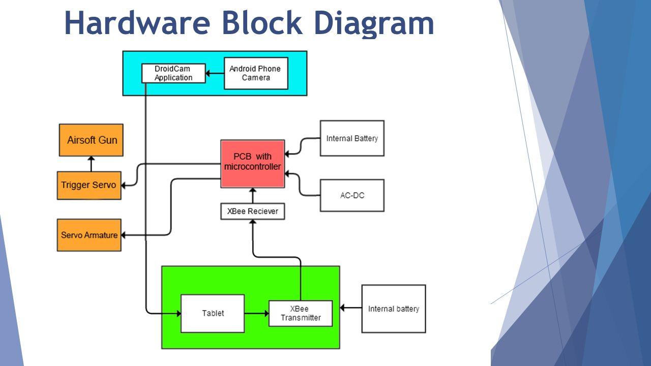 Stats Self Targeting Automated Turret System Ppt Video Online Download Hardwareblockdiagram 8 Hardware Block Diagram