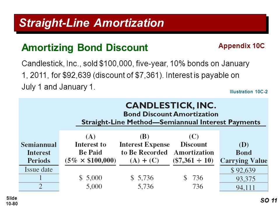 amortization of debt discount
