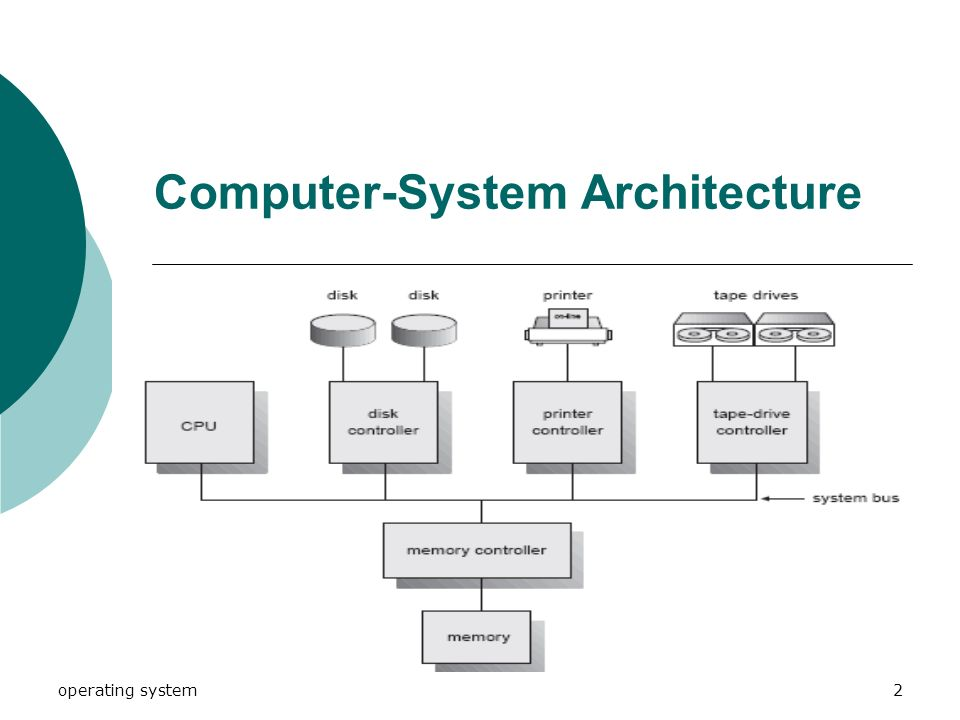 computer system architecture of buses Computer system architecture (3rd edition) view more editions solutions for chapter 4 problem 6p the bus is constructed with multiplexersa how many selection inputs are there in each multiplexerb what size of multiplexers are neededc how many multiplexers are there in the bus.