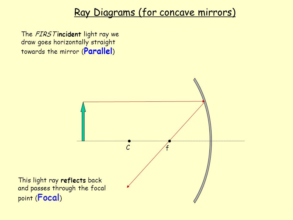 With Curved Mirrors Forming Images Ppt Video Online Download