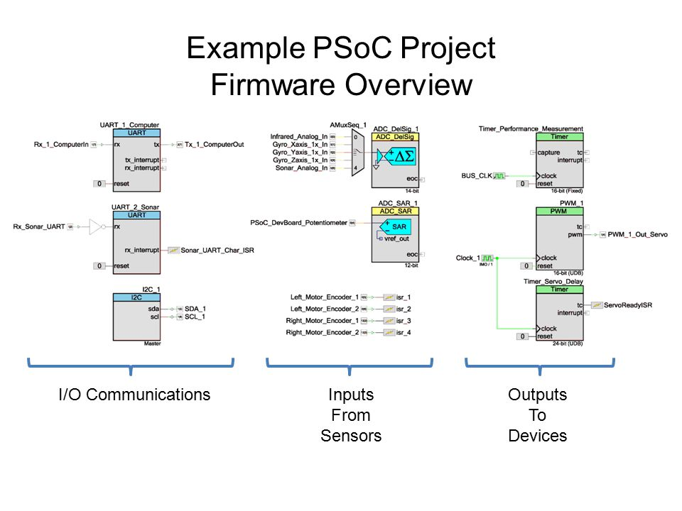 Typical Microcontroller Purposes - ppt video online download