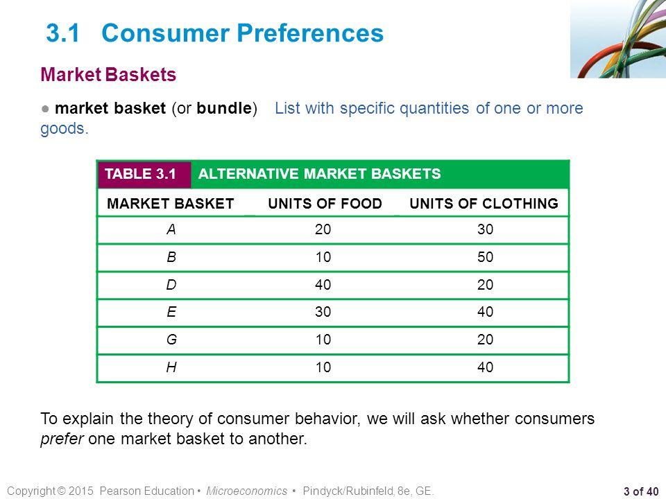 C H A P T E R 3 Consumer Behavior CHAPTER OUTLINE Ppt