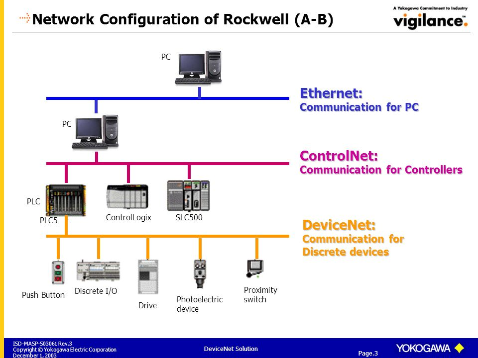 Devicenet Cat5 Cable Diagram - Explained Wiring Diagrams