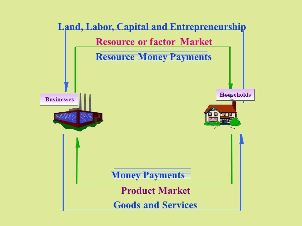 Resource Money Payments Resource or factor Market