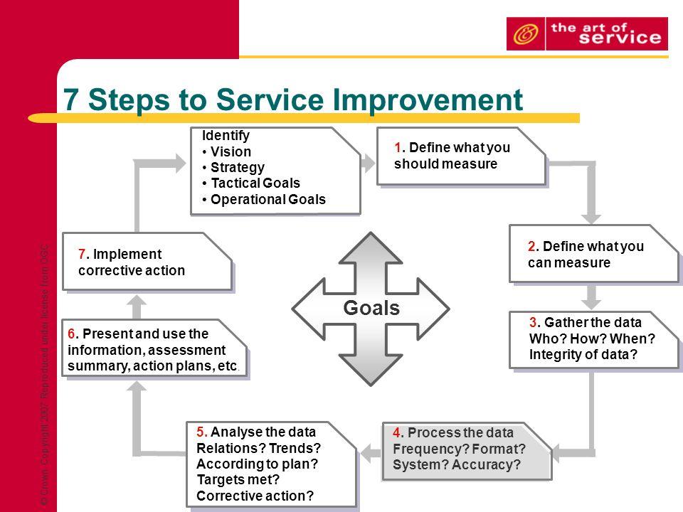 Continual Service Improvement & ITIL V3 - ppt download