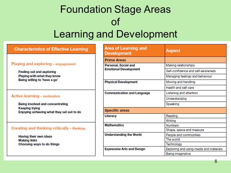 Foundation Stage Areas of Learning and Development