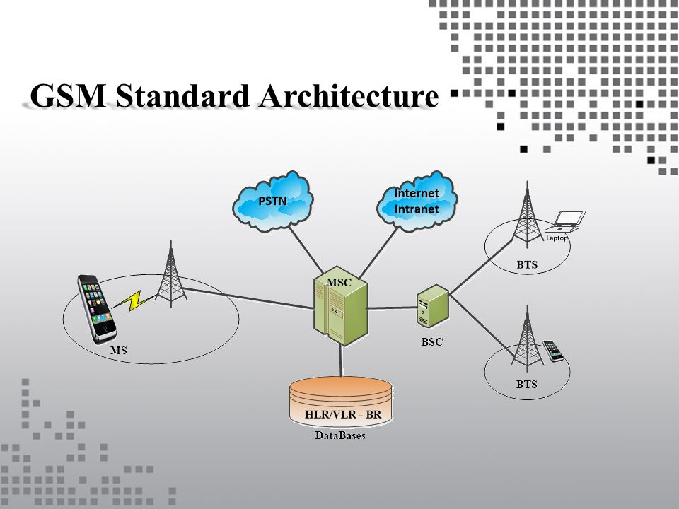Gsm network structure lance westberg ppt video online download 2 gsm standard architecture ccuart Image collections