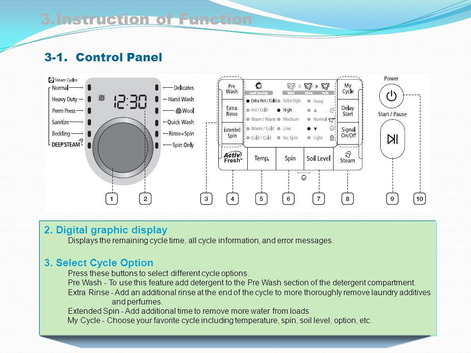 Samsung Clothes Washer Digital Appliances Division Ppt Download