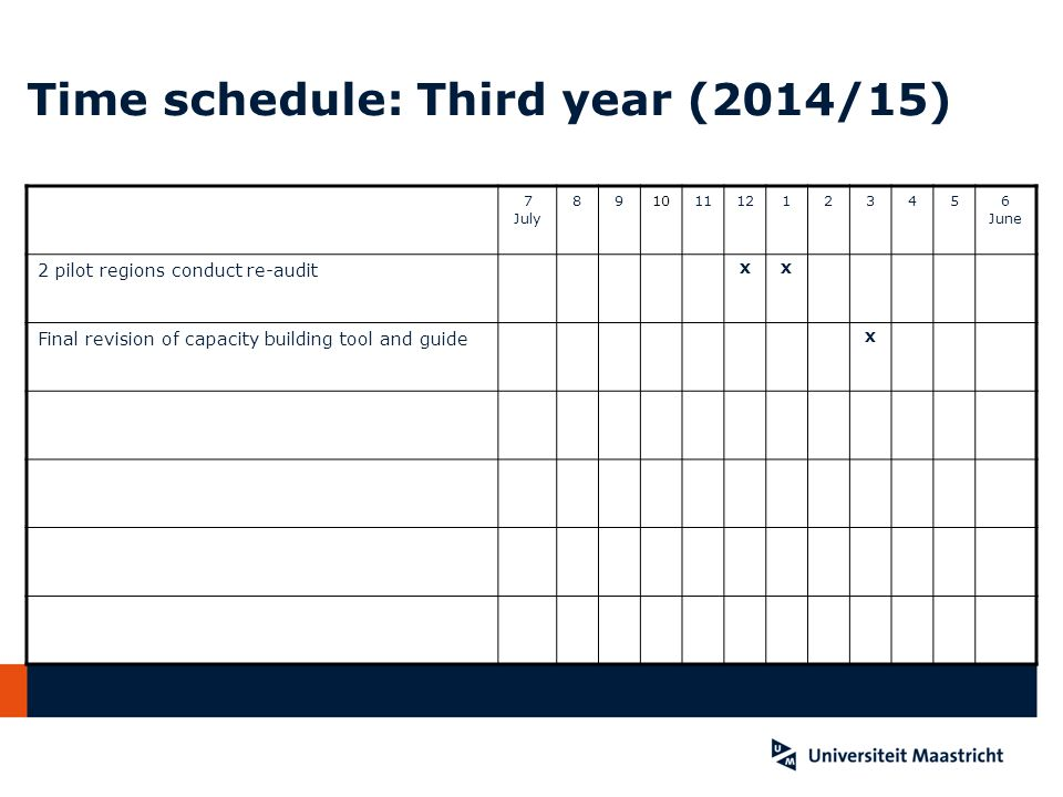 Time schedule: Third year (2014/15)