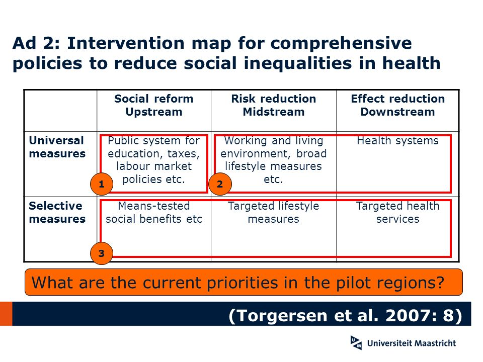 Ad 2: Intervention map for comprehensive policies to reduce social inequalities in health