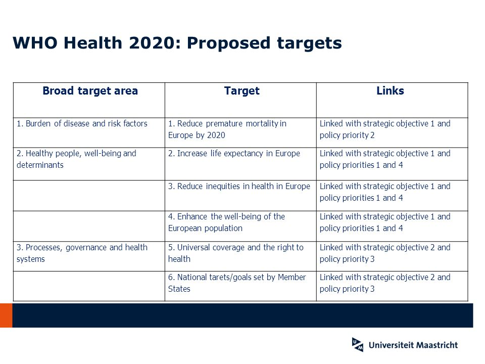 WHO Health 2020: Proposed targets
